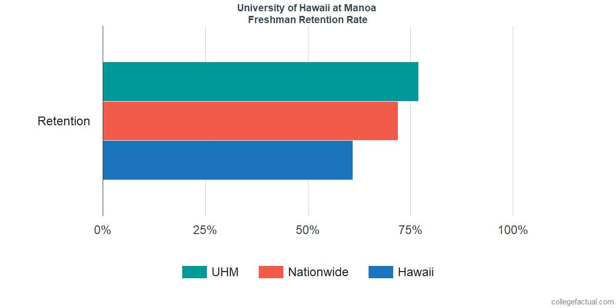 Freshman Retention Rate at University of Hawaii at Manoa