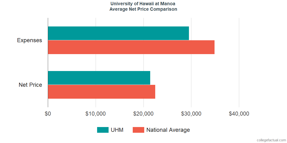 Net Price Comparisons at University of Hawaii at Manoa