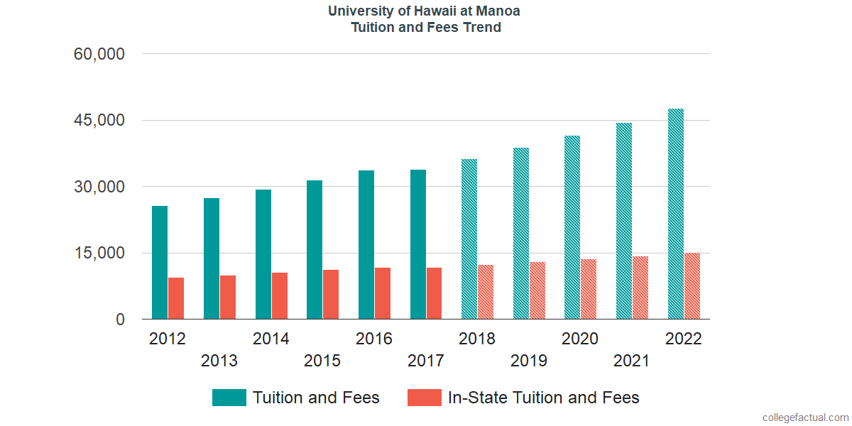 Tuition and Fees Trends at University of Hawaii at Manoa