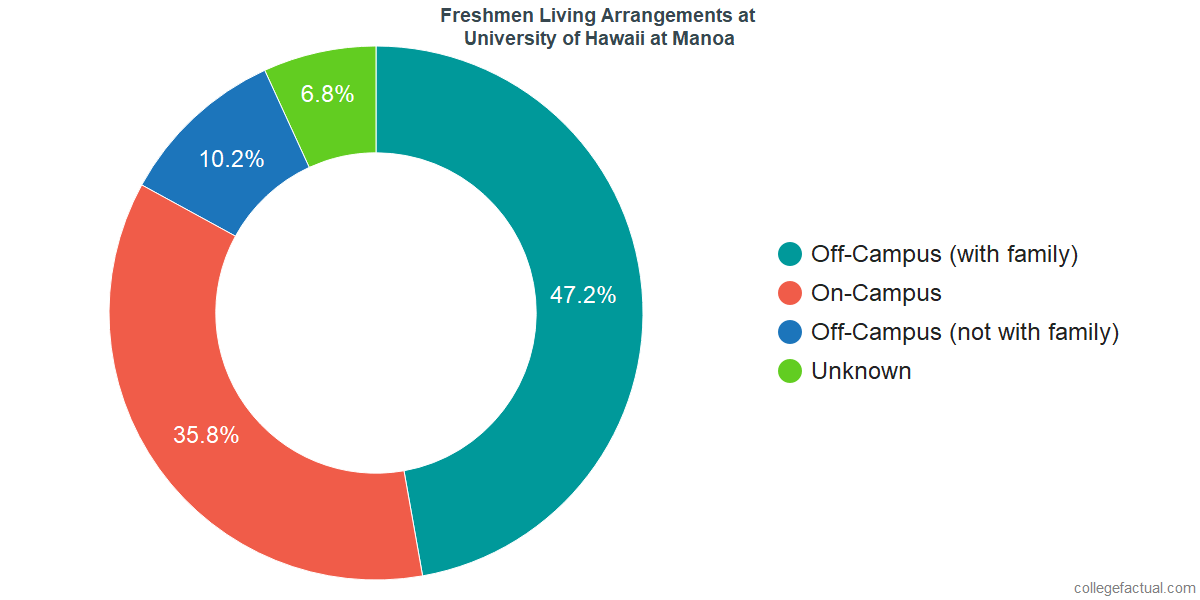 Freshmen Living Arrangements at University of Hawaii at Manoa