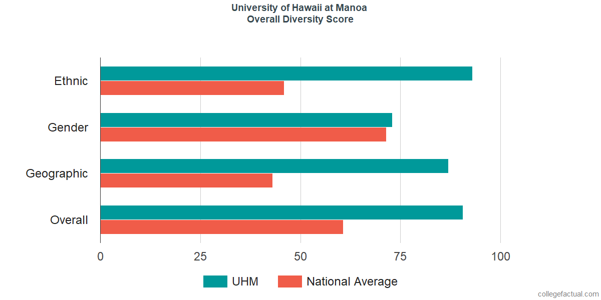 Overall Diversity at University of Hawaii at Manoa