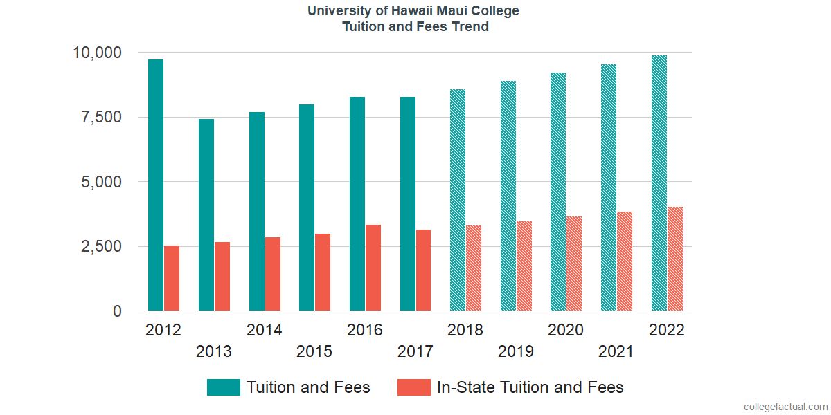 Tuition and Fees Trends at University of Hawaii Maui College