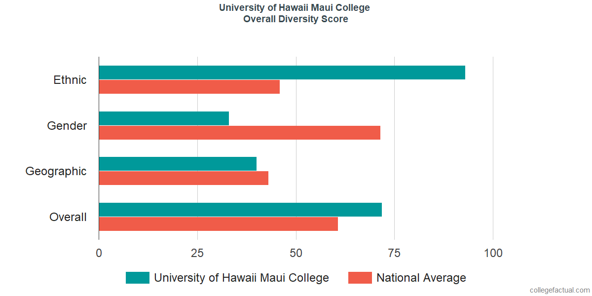 Uh Maui College >> University Of Hawaii Maui College Diversity Racial Demographics