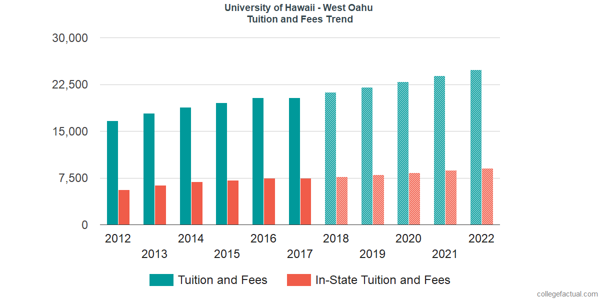 Tuition and Fees Trends at University of Hawaii - West Oahu