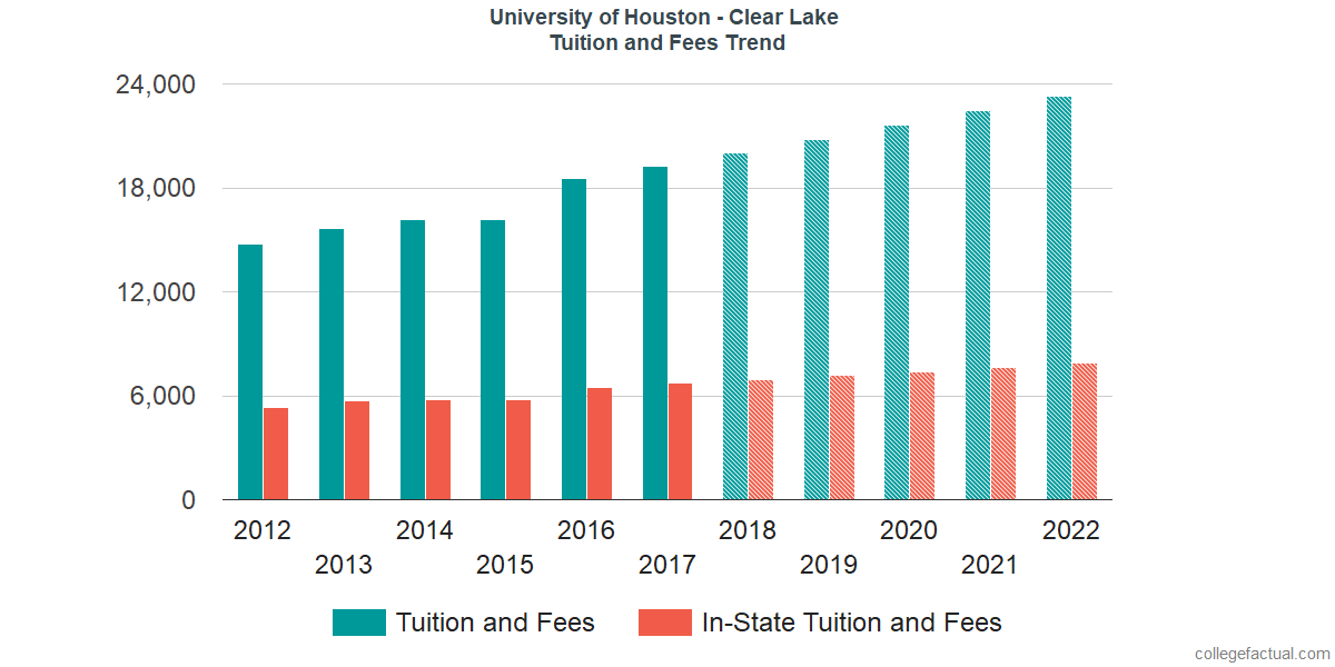 Tuition and Fees Trends at University of Houston - Clear Lake
