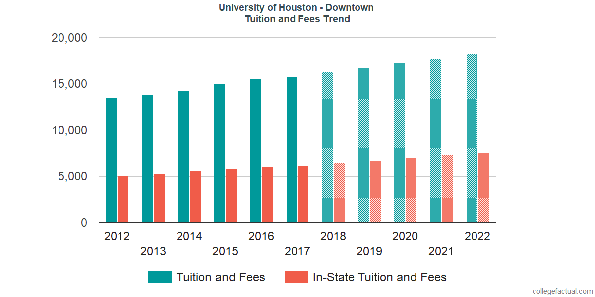 Tuition and Fees Trends at University of Houston - Downtown