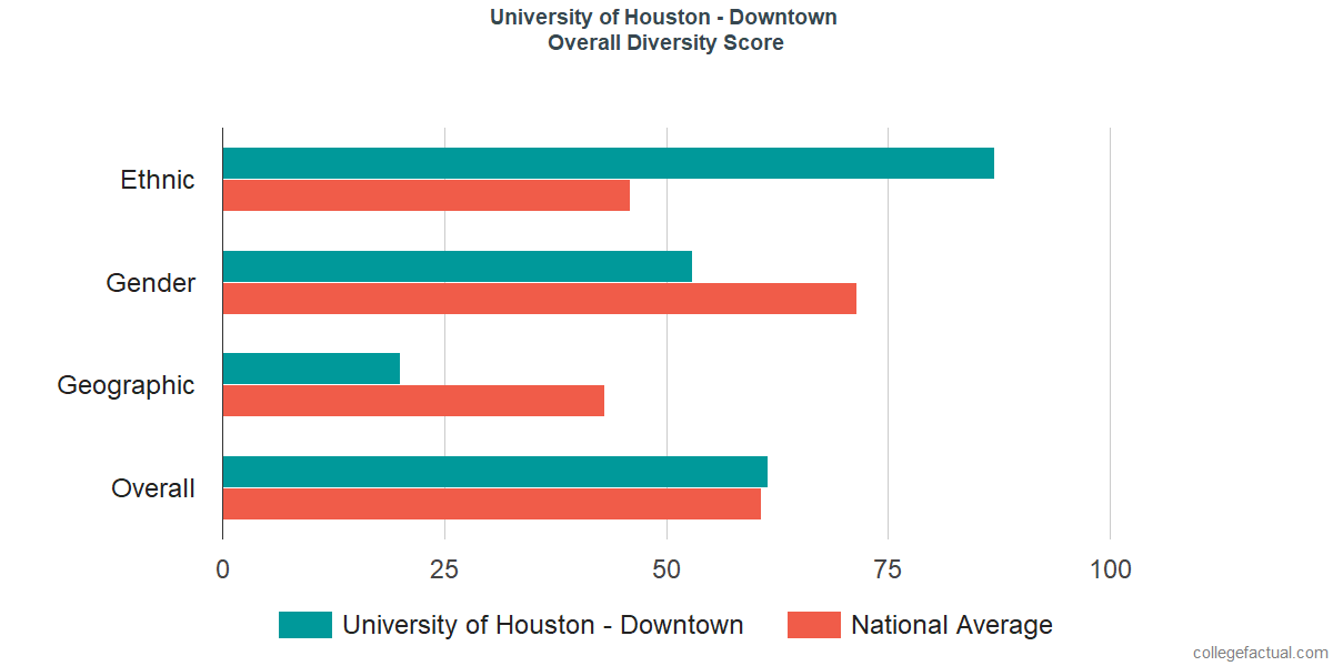Overall Diversity at University of Houston - Downtown