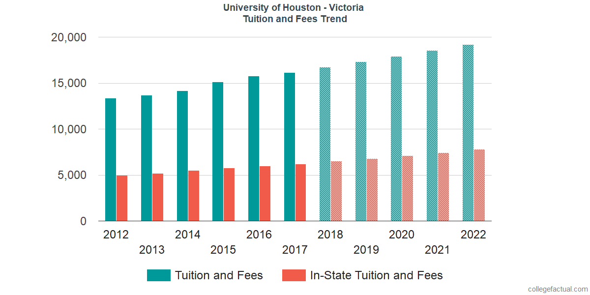 Tuition and Fees Trends at University of Houston - Victoria