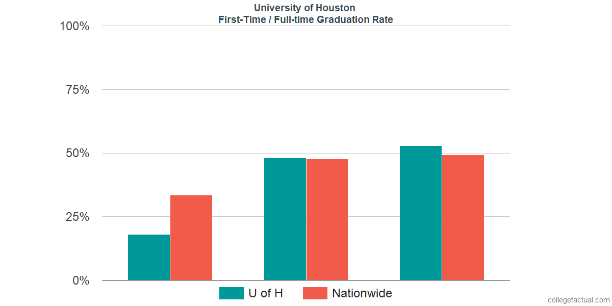 Graduation rates for first-time / full-time students at University of Houston