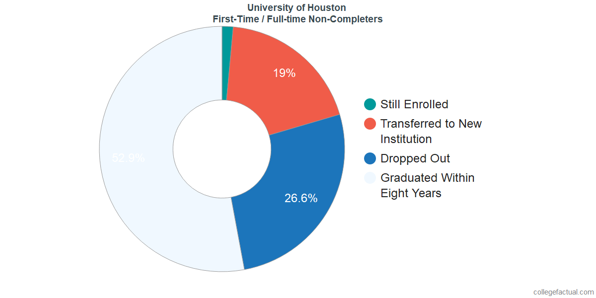 Non-completion rates for first-time / full-time students at University of Houston
