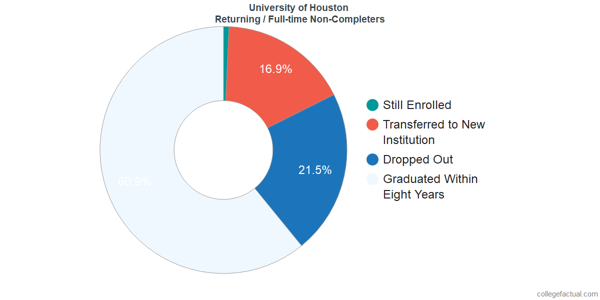 Non-completion rates for returning / full-time students at University of Houston