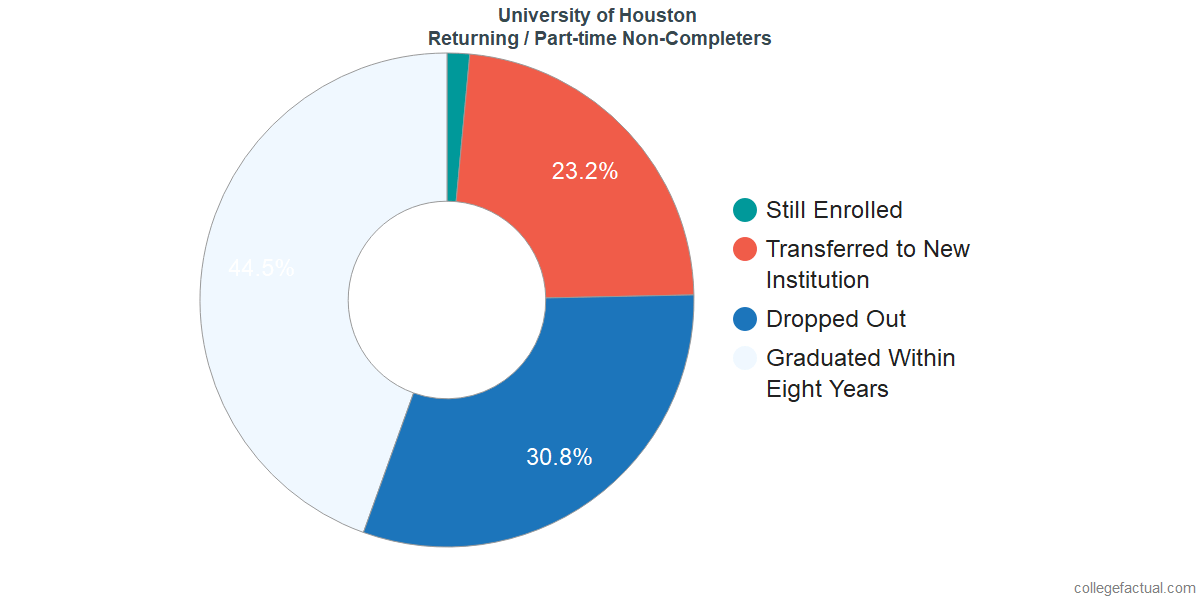 Non-completion rates for returning / part-time students at University of Houston