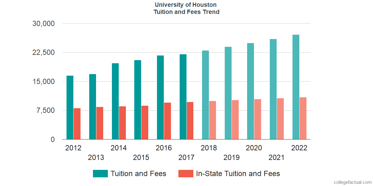 University of Houston Tuition and Fees