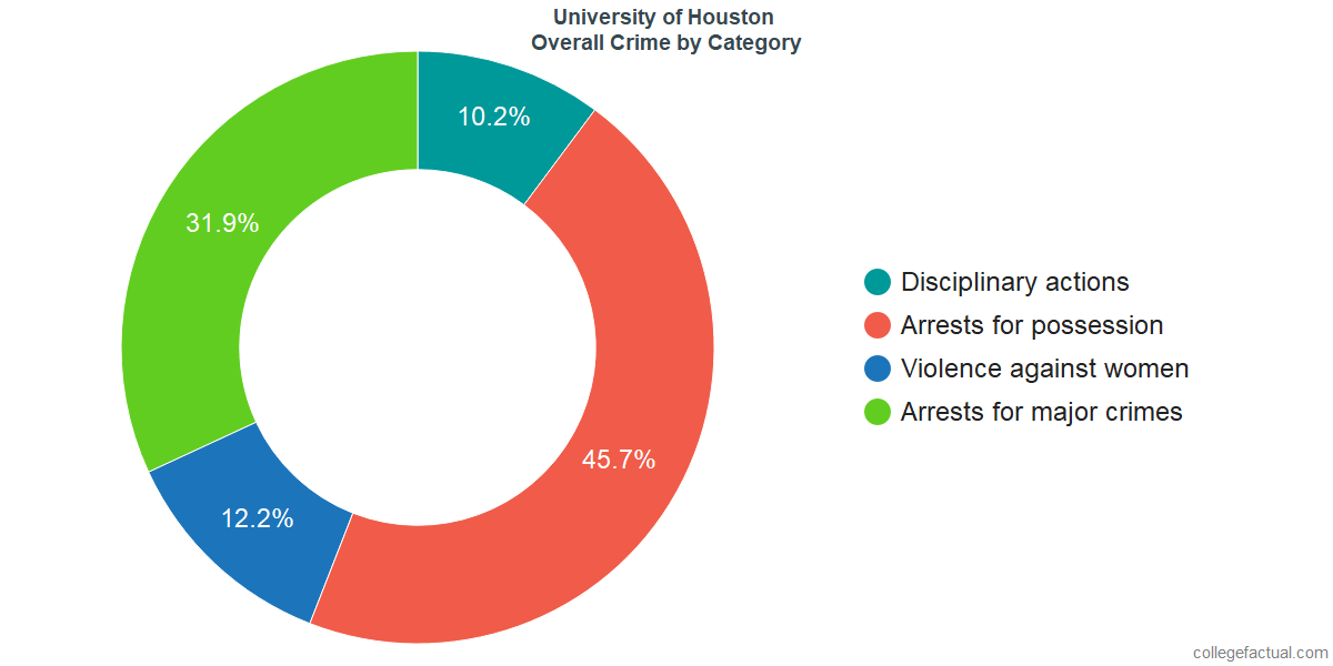 How Safe is University of Houston? Learn About Campus Crime ...