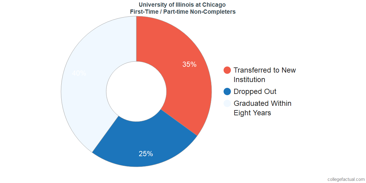 University of Illinois at Chicago Graduation Rate