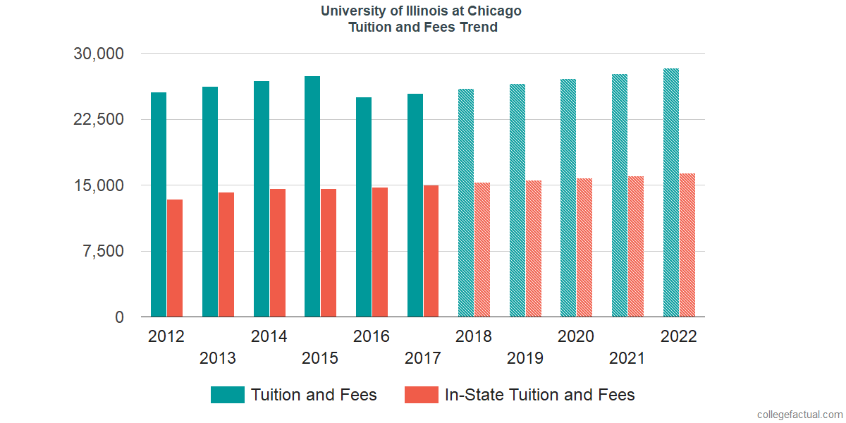 Tuition and Fees Trends at University of Illinois at Chicago