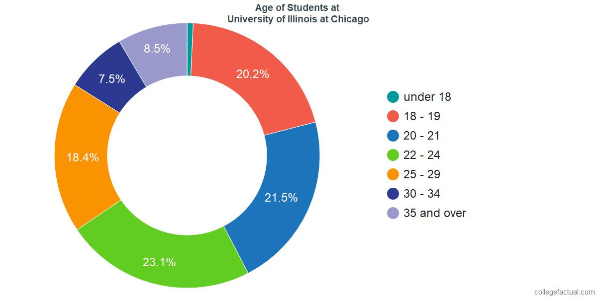 Age of Undergraduates at University of Illinois at Chicago