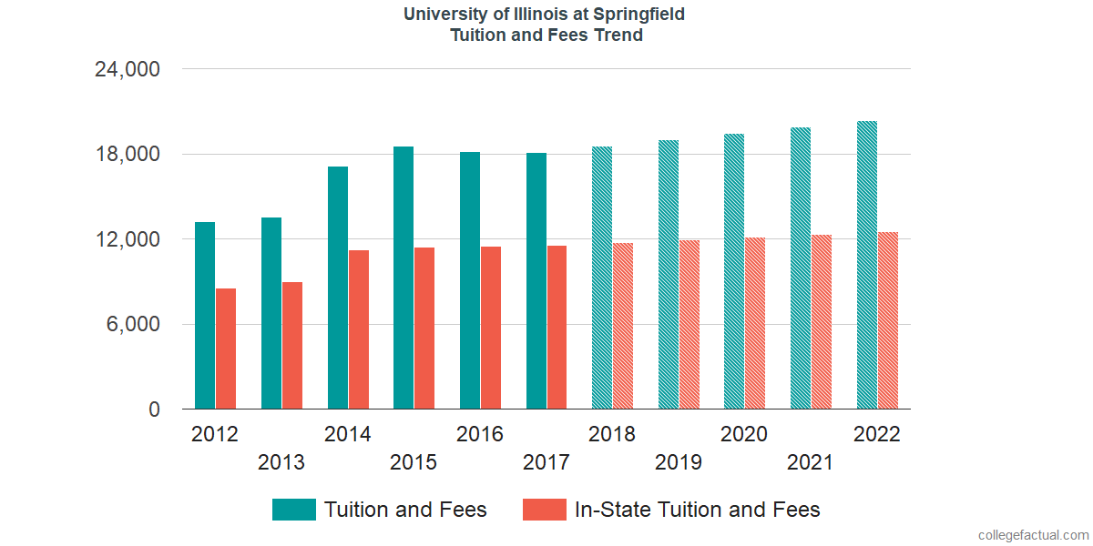 Tuition and Fees Trends at University of Illinois at Springfield