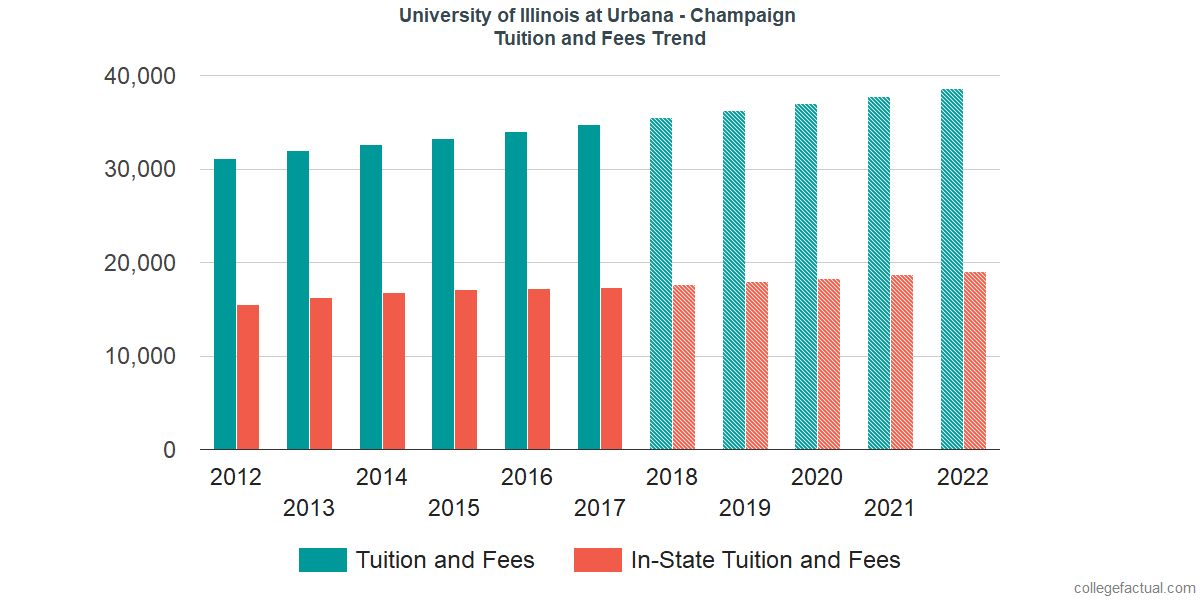 Tuition and Fees Trends at University of Illinois at Urbana - Champaign