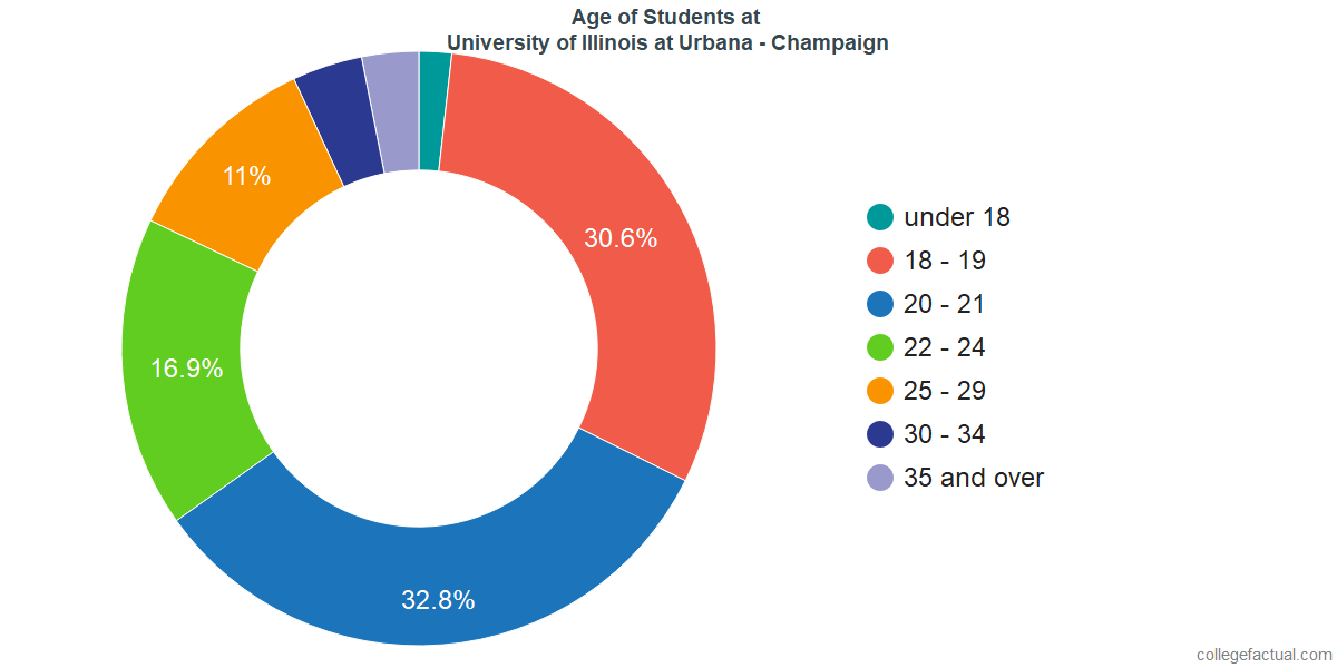 Age of Undergraduates at University of Illinois at Urbana - Champaign