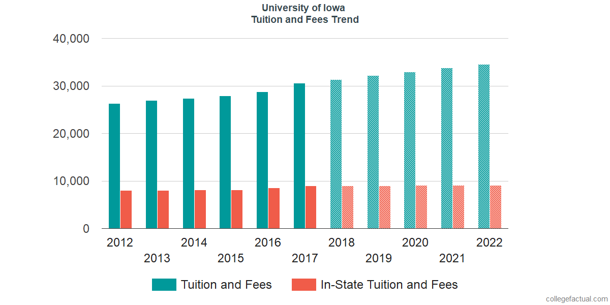 Tuition and Fees Trends at University of Iowa