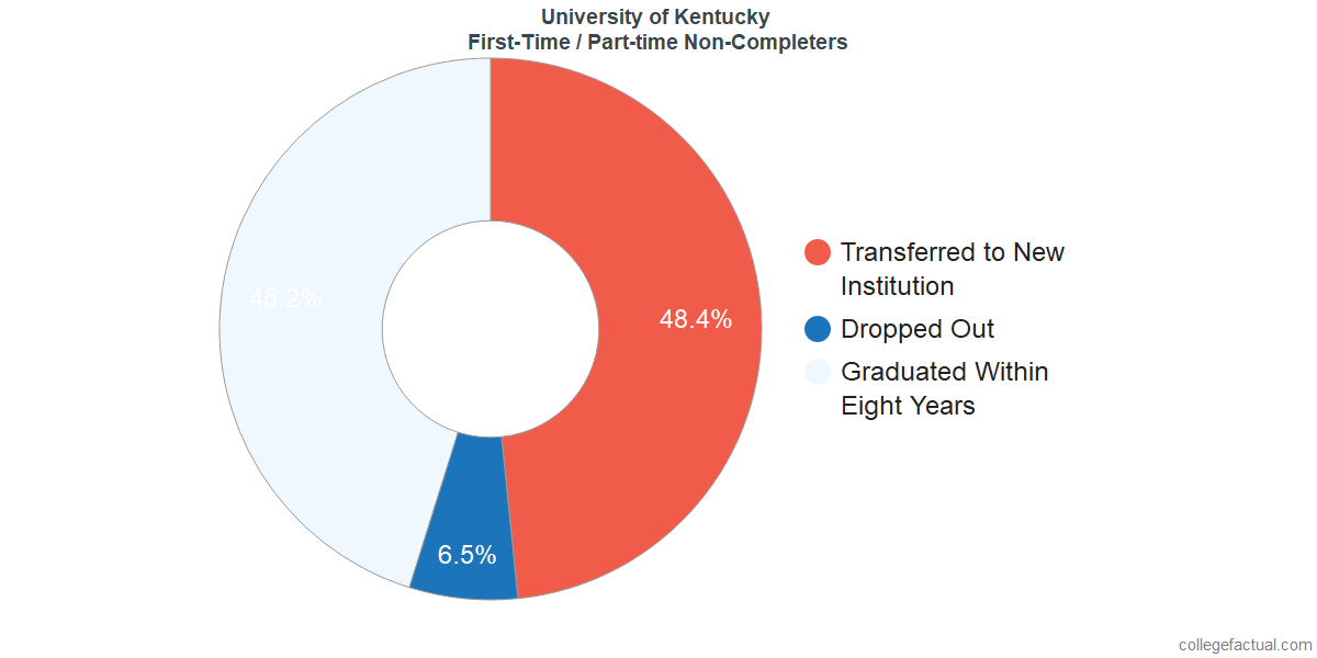 University of Kentucky Graduation Rate & Retention Rate