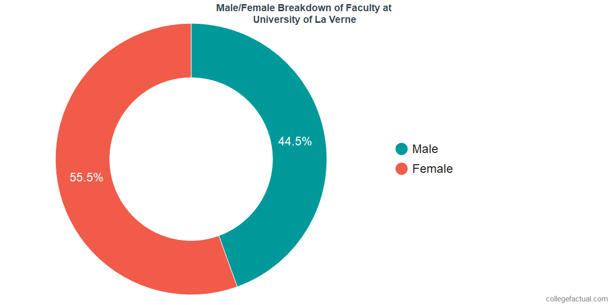 Male/Female Diversity of Faculty at University of La Verne