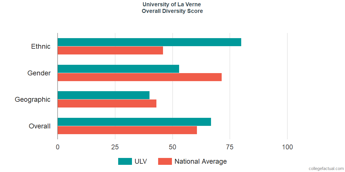 Overall Diversity at University of La Verne