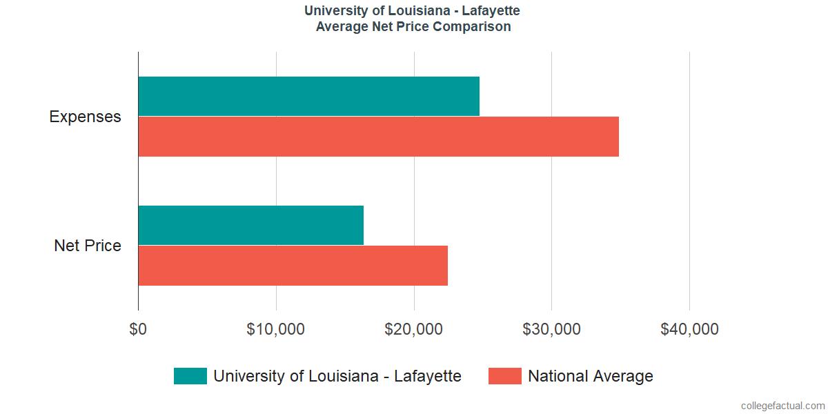 Net Price Comparisons at University of Louisiana at Lafayette