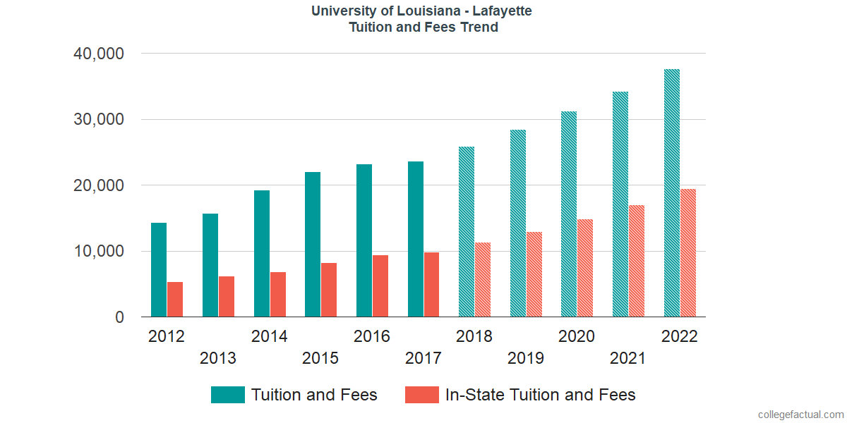Tuition and Fees Trends at University of Louisiana at Lafayette