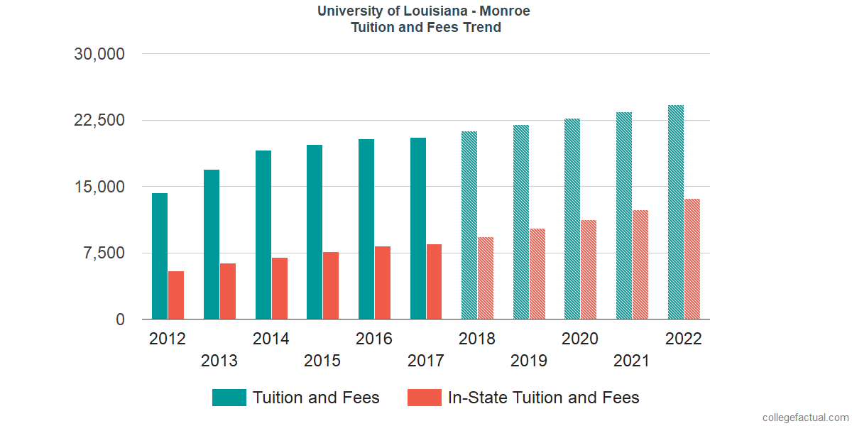 Tuition and Fees Trends at University of Louisiana at Monroe