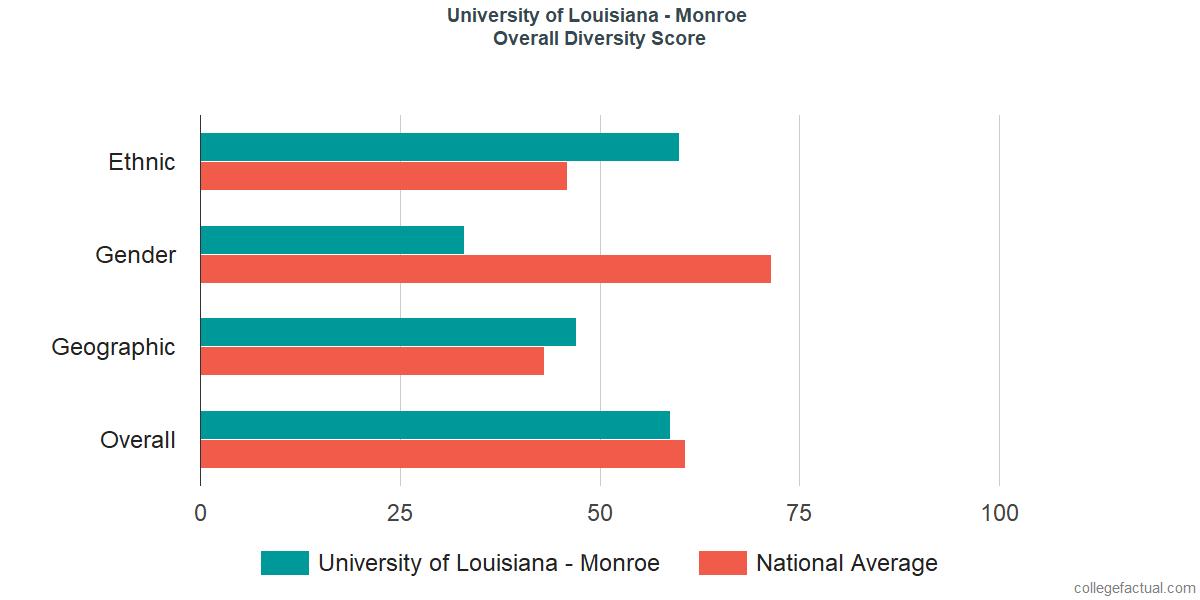Overall Diversity at University of Louisiana at Monroe