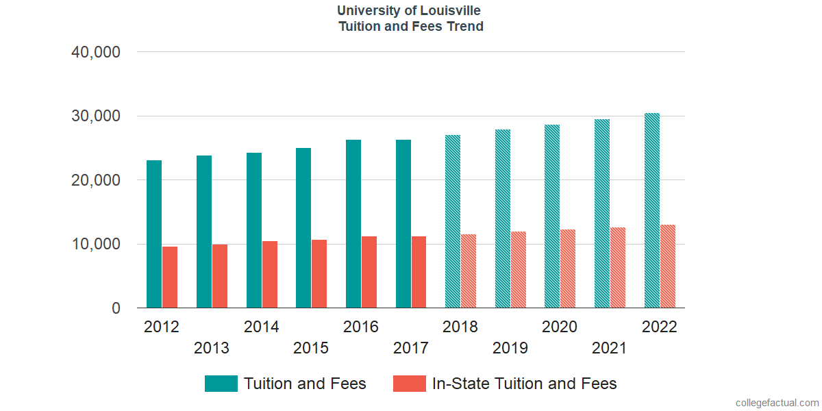 Tuition and Fees Trends at University of Louisville