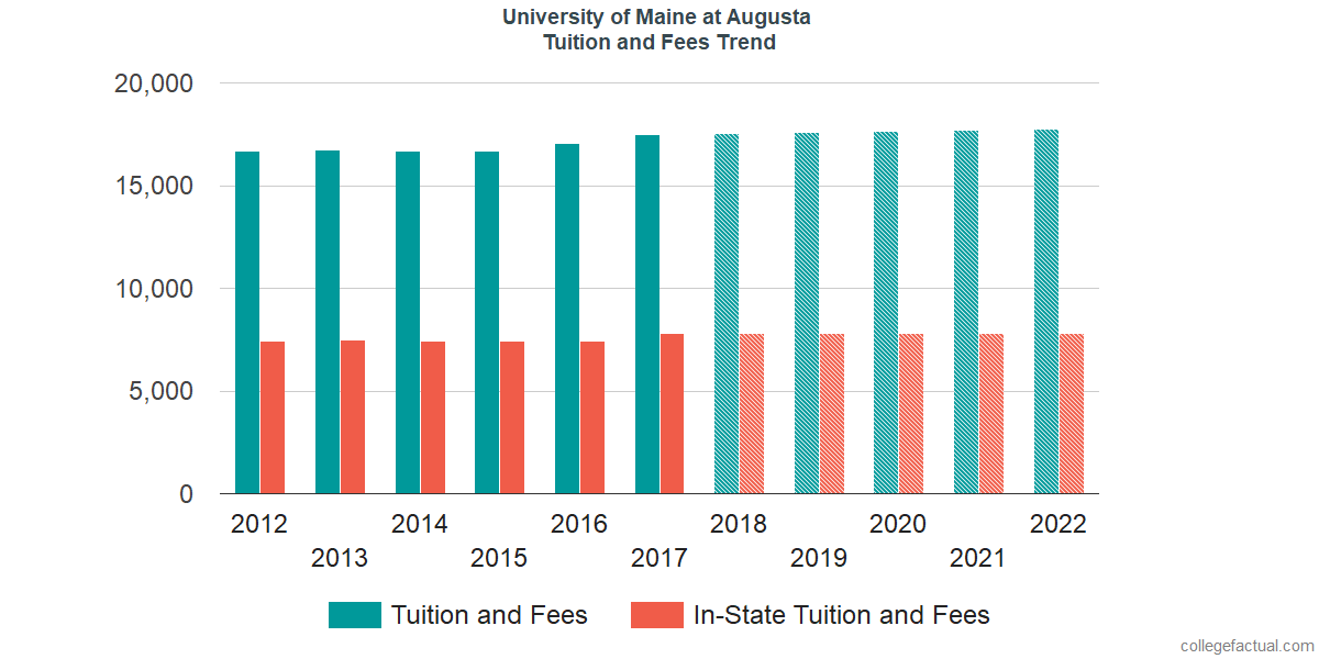 Tuition and Fees Trends at University of Maine at Augusta