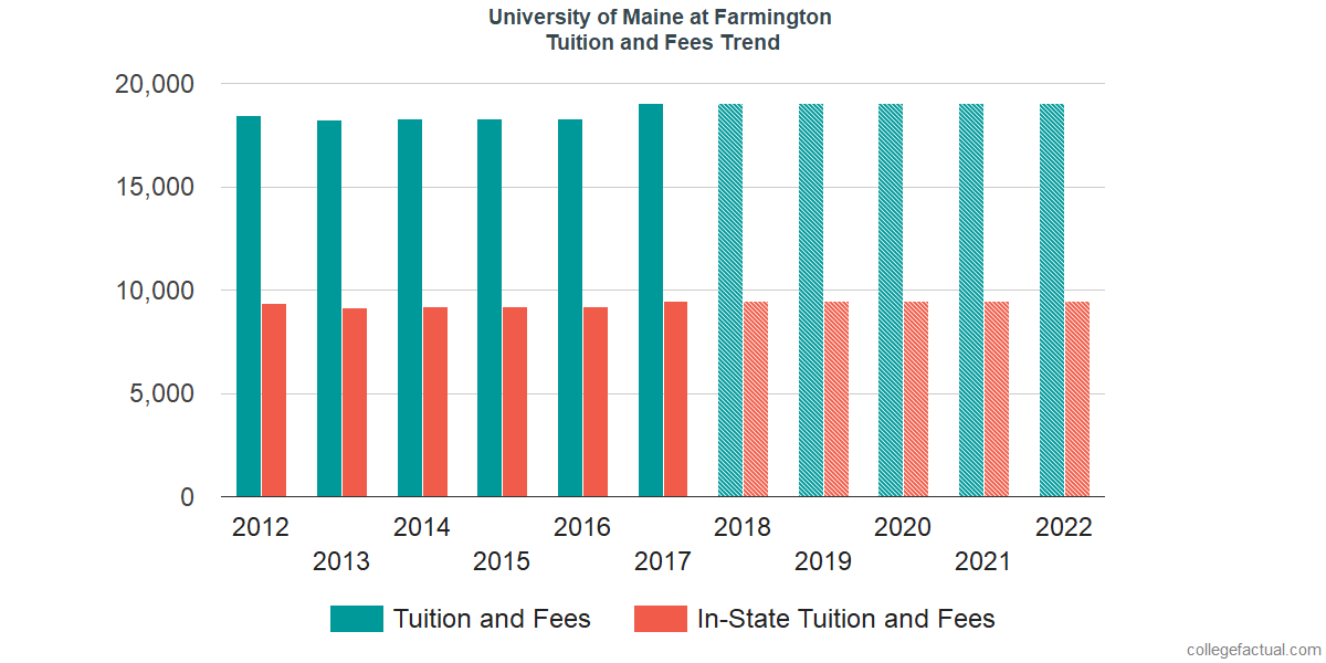 Tuition and Fees Trends at University of Maine at Farmington