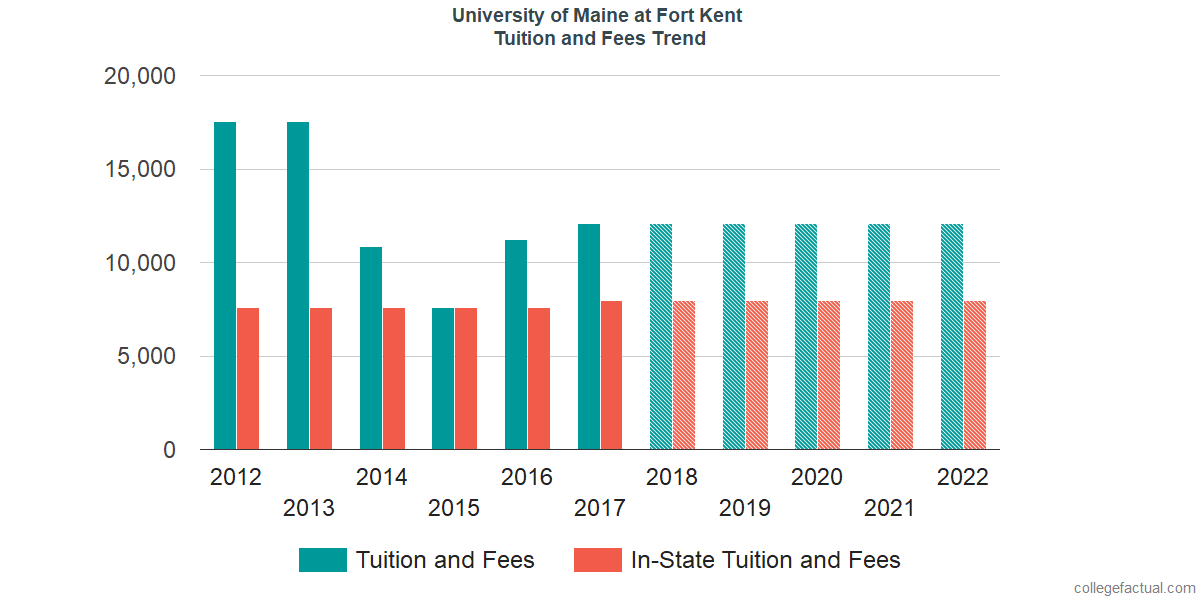 Tuition and Fees Trends at University of Maine at Fort Kent