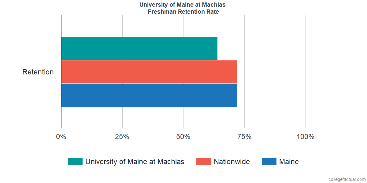 University Of Maine At Machias >> University Of Maine At Machias Graduation Rate Retention Rate