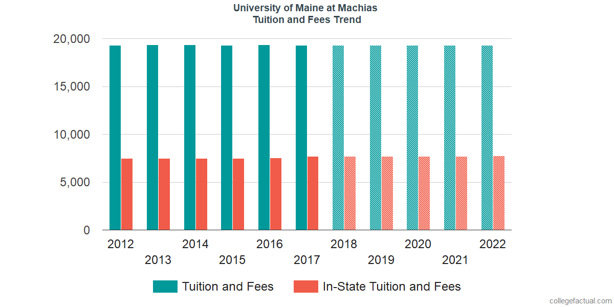 Tuition and Fees Trends at University of Maine at Machias
