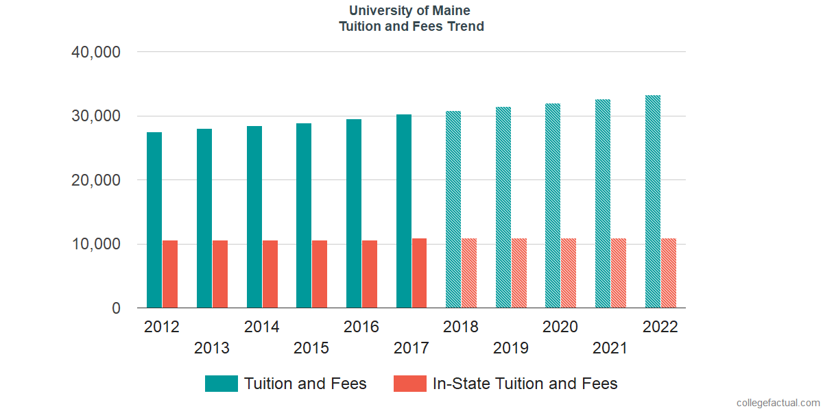 Tuition and Fees Trends at University of Maine