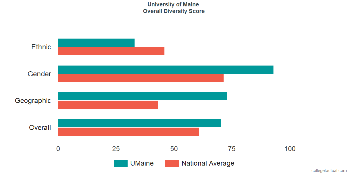 Overall Diversity at University of Maine