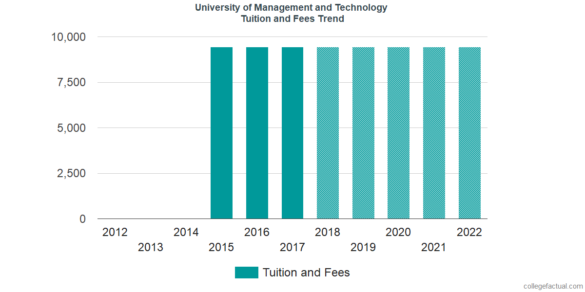 Tuition and Fees Trends at University of Management and Technology