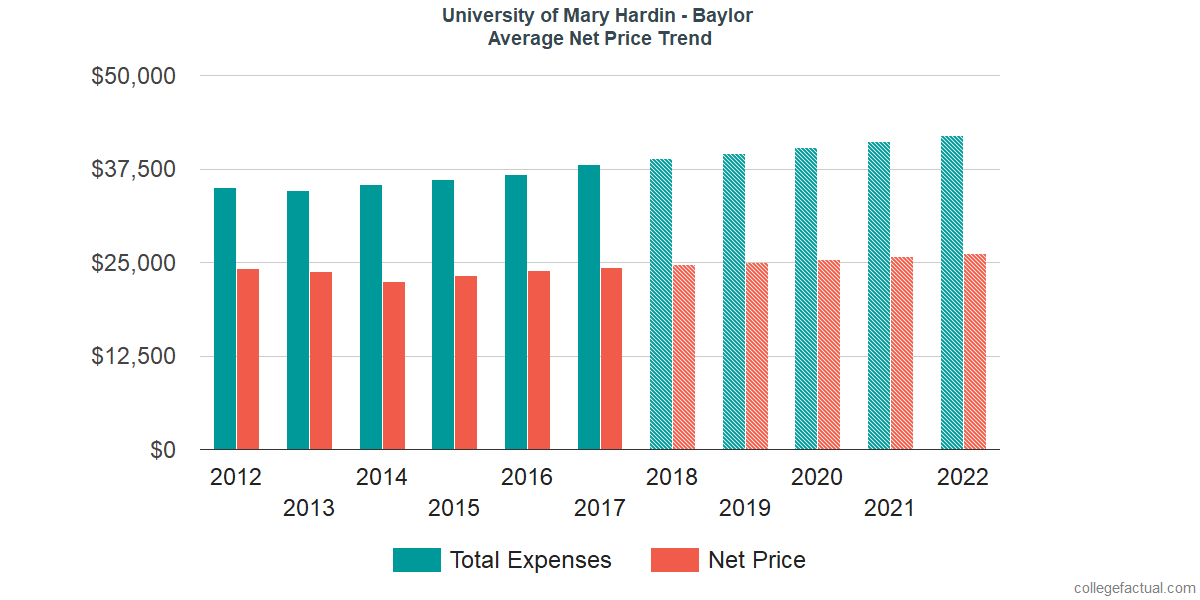 Average Net Price at University of Mary Hardin - Baylor