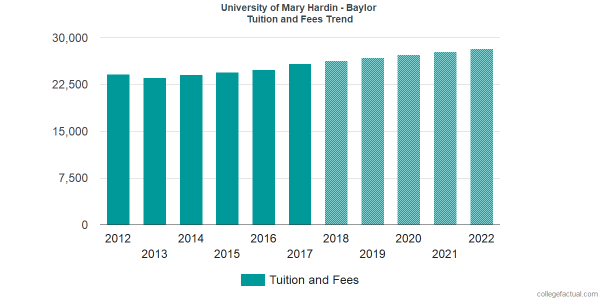 Tuition and Fees Trends at University of Mary Hardin - Baylor