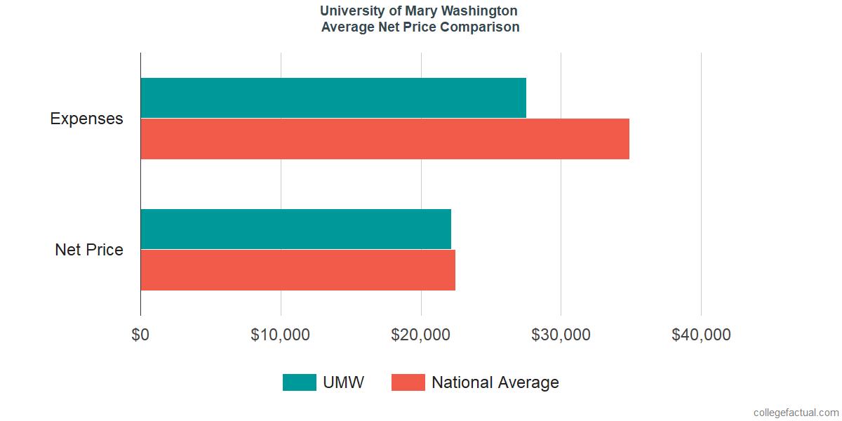 Net Price Comparisons at University of Mary Washington
