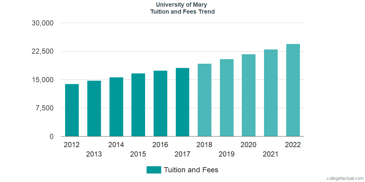 Tuition and Fees Trends at University of Mary