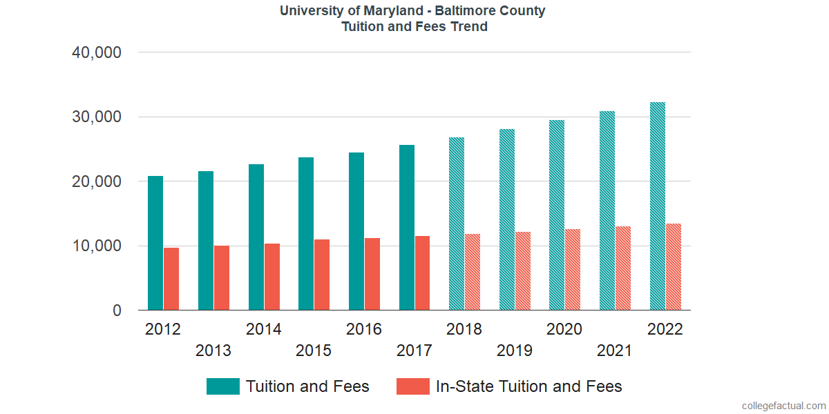 Tuition and Fees Trends at University of Maryland - Baltimore County