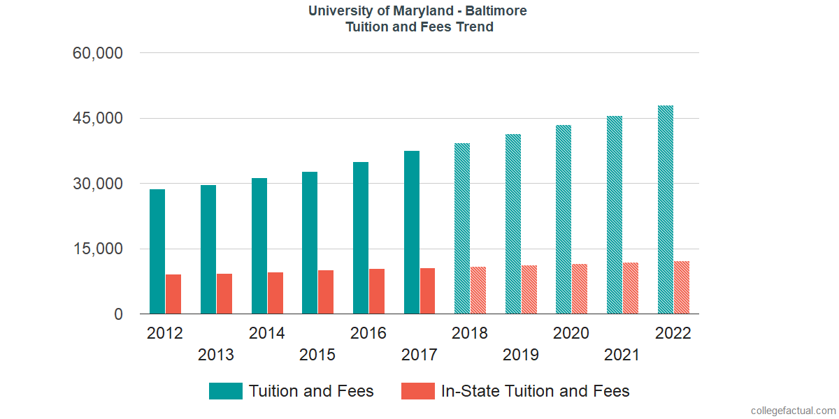Tuition and Fees Trends at University of Maryland - Baltimore