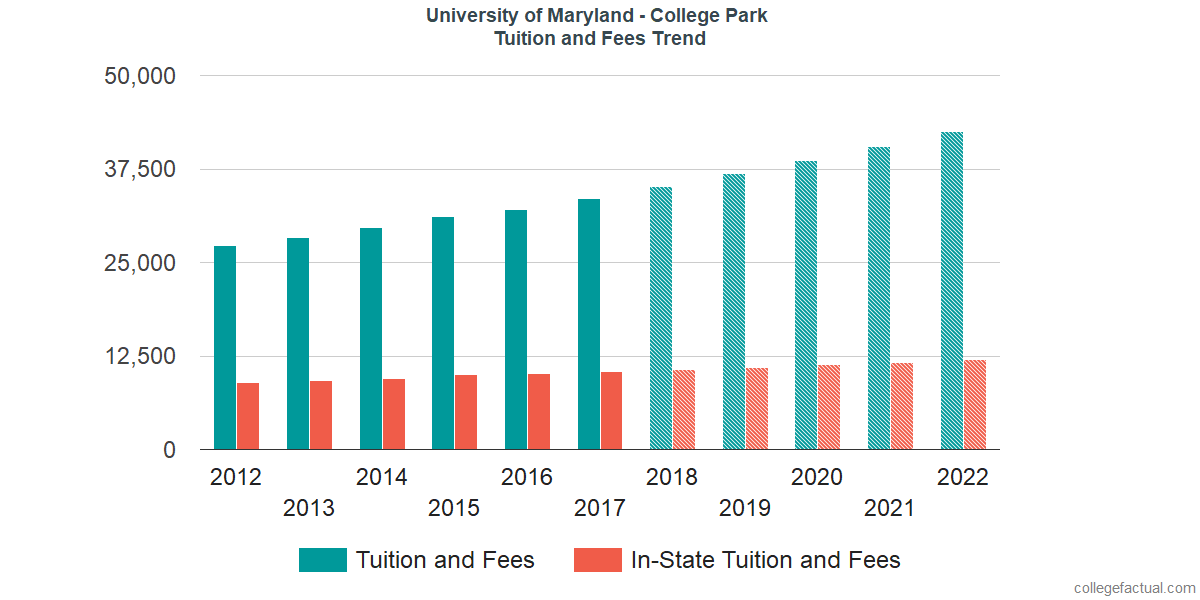 Tuition and Fees Trends at University of Maryland - College Park