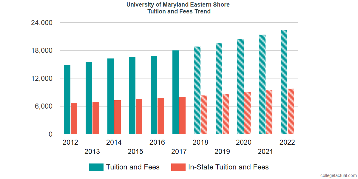 Tuition and Fees Trends at University of Maryland Eastern Shore
