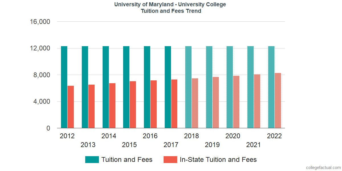 Tuition and Fees Trends at University of Maryland - University College